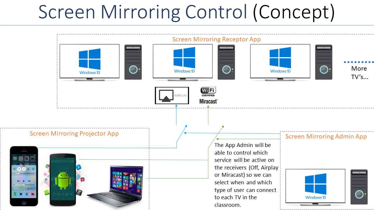 Screen Mirroring Free - Projector or Reflector (Miracast or